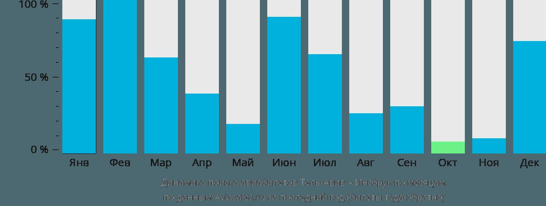 Динамика поиска авиабилетов из Тель-Авива в Инсбрук по месяцам