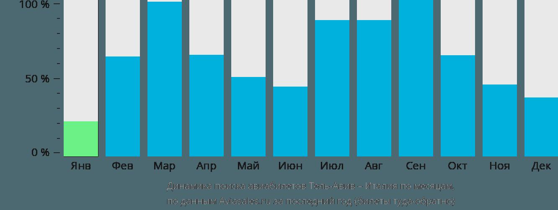 Динамика поиска авиабилетов из Тель-Авива в Италию по месяцам