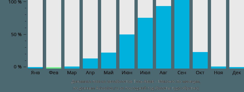 Динамика поиска авиабилетов из Тель-Авива в Миконос по месяцам