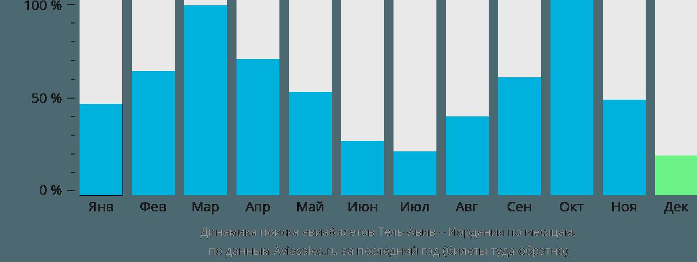 Динамика поиска авиабилетов из Тель-Авива в Иорданию по месяцам