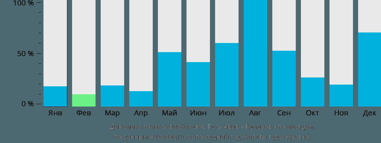 Динамика поиска авиабилетов из Тель-Авива в Кемерово по месяцам