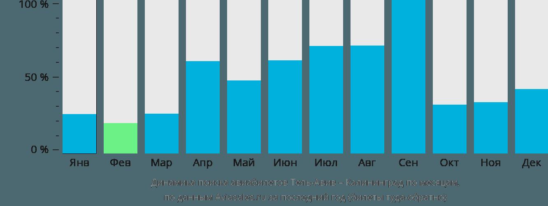 Динамика поиска авиабилетов из Тель-Авива в Калининград по месяцам