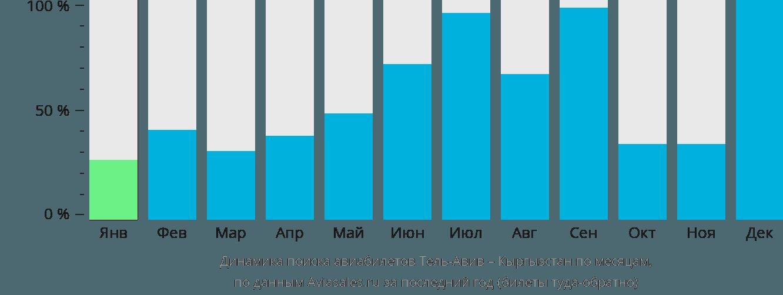 Динамика поиска авиабилетов из Тель-Авива в Кыргызстан по месяцам