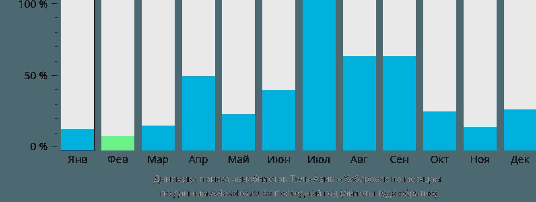 Динамика поиска авиабилетов из Тель-Авива в Хабаровск по месяцам