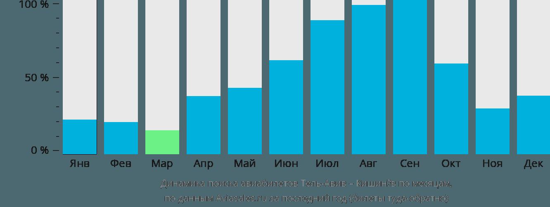 Динамика поиска авиабилетов из Тель-Авива в Кишинёв по месяцам