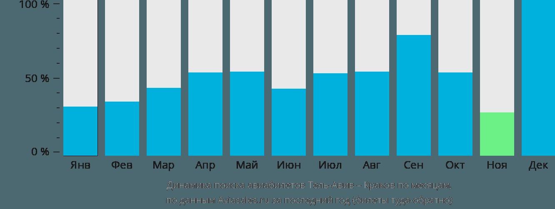 Динамика поиска авиабилетов из Тель-Авива в Краков по месяцам