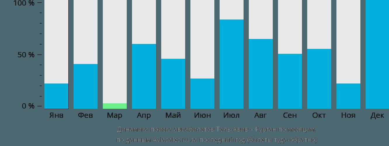 Динамика поиска авиабилетов из Тель-Авива в Курган по месяцам