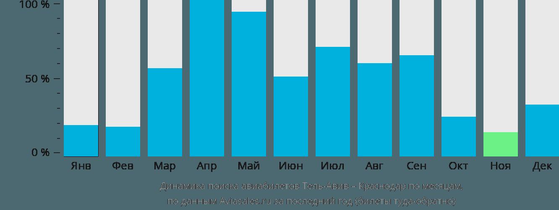 Динамика поиска авиабилетов из Тель-Авива в Краснодар по месяцам