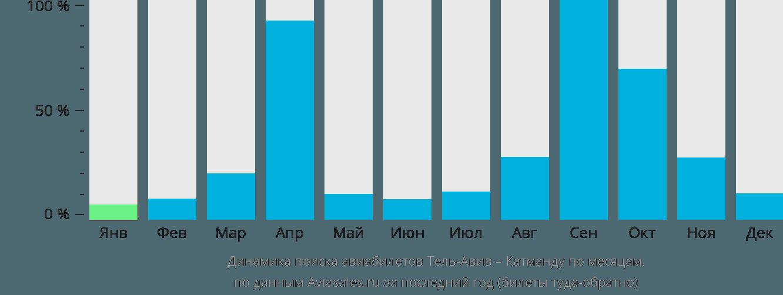 Динамика поиска авиабилетов из Тель-Авива в Катманду по месяцам