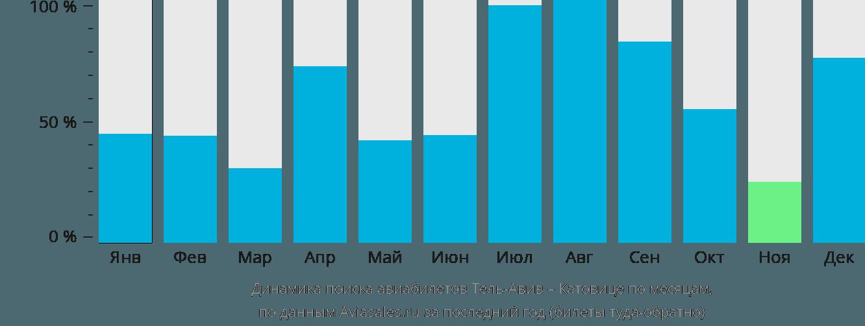 Динамика поиска авиабилетов из Тель-Авива в Катовице по месяцам
