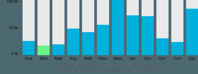 Динамика поиска авиабилетов из Тель-Авива в Самару по месяцам