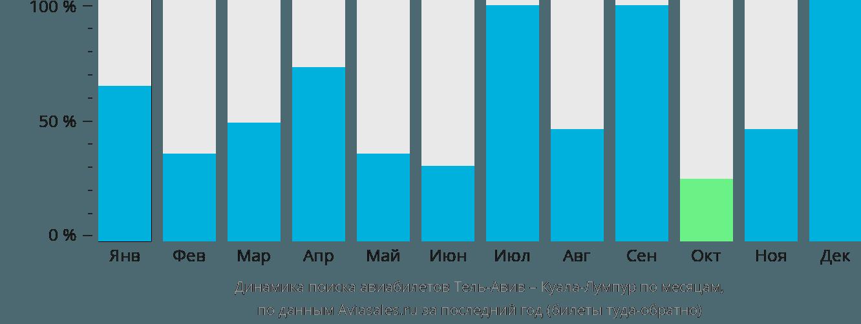 Динамика поиска авиабилетов из Тель-Авива в Куала-Лумпур по месяцам