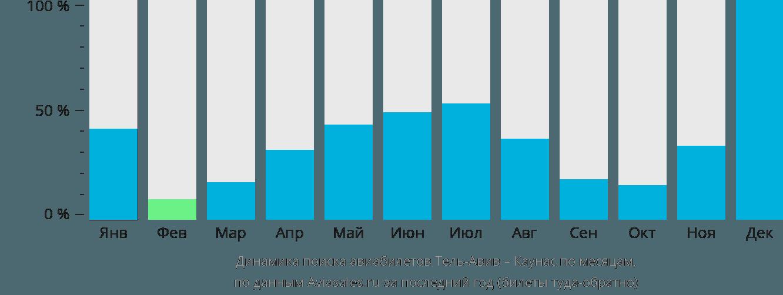 Динамика поиска авиабилетов из Тель-Авива в Каунас по месяцам