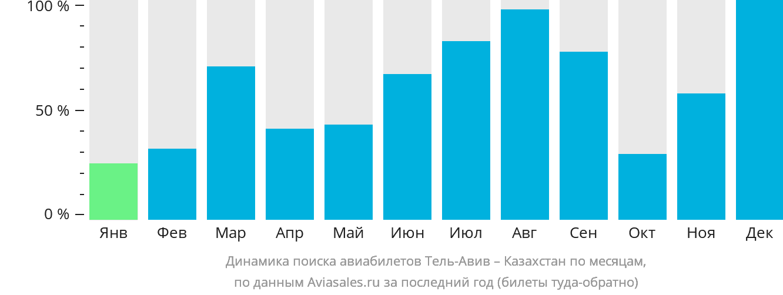 Динамика поиска авиабилетов из Тель-Авива в Казахстан по месяцам