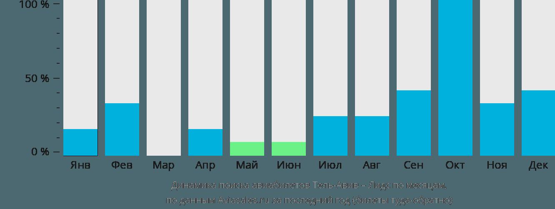 Динамика поиска авиабилетов из Тель-Авива в Лидс по месяцам