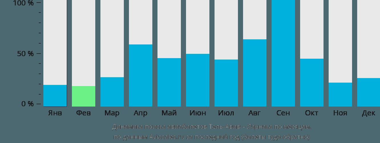 Динамика поиска авиабилетов из Тель-Авива в Ларнаку по месяцам