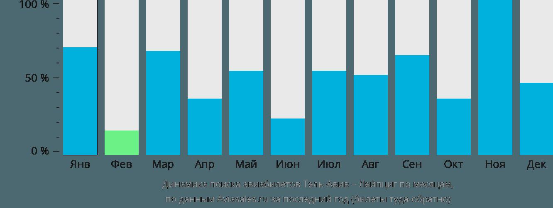 Динамика поиска авиабилетов из Тель-Авива в Лейпциг по месяцам