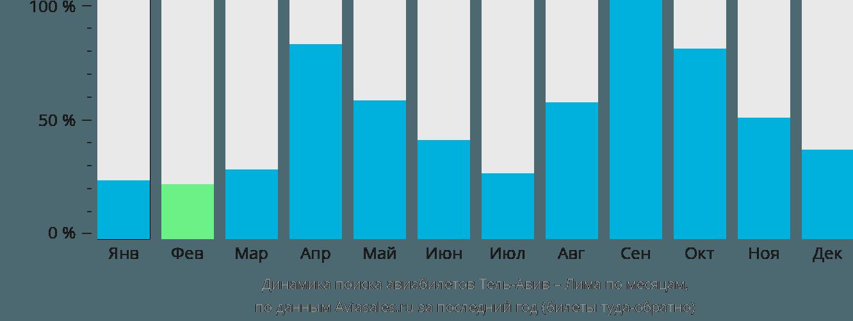 Динамика поиска авиабилетов из Тель-Авива в Лиму по месяцам
