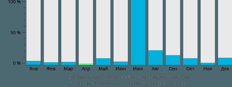 Динамика поиска авиабилетов из Тель-Авива в Липецк по месяцам