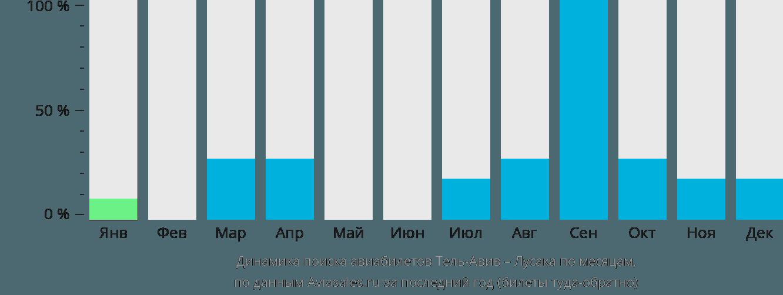 Динамика поиска авиабилетов из Тель-Авива в Лусаку по месяцам