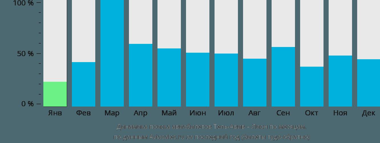 Динамика поиска авиабилетов из Тель-Авива в Лион по месяцам