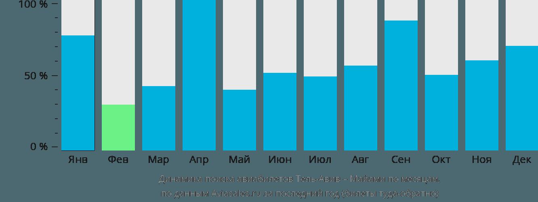 Динамика поиска авиабилетов из Тель-Авива в Майами по месяцам