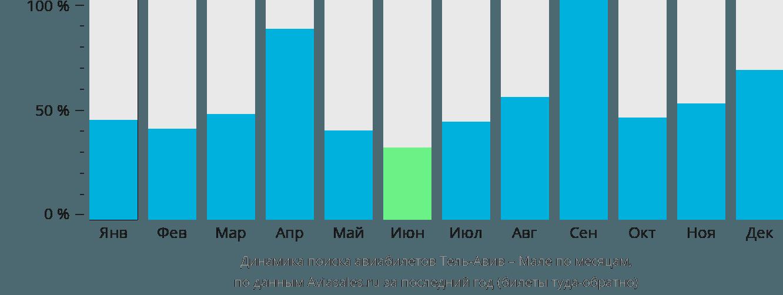 Динамика поиска авиабилетов из Тель-Авива в Мале по месяцам