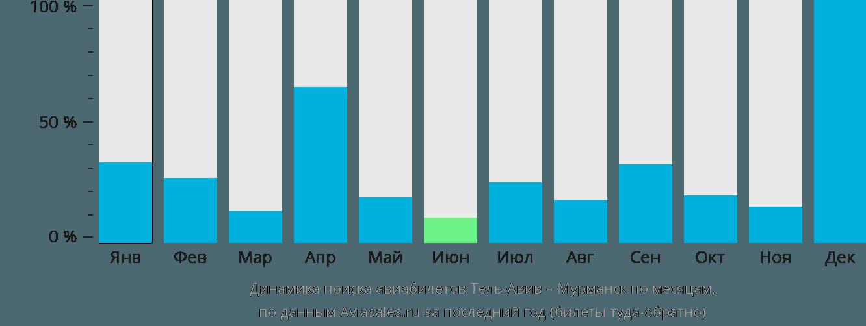 Динамика поиска авиабилетов из Тель-Авива в Мурманск по месяцам