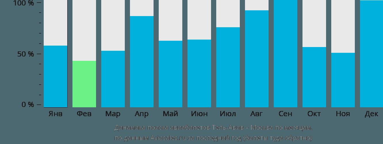 Динамика поиска авиабилетов из Тель-Авива в Москву по месяцам