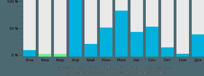 Динамика поиска авиабилетов из Тель-Авива в Магнитогорск по месяцам