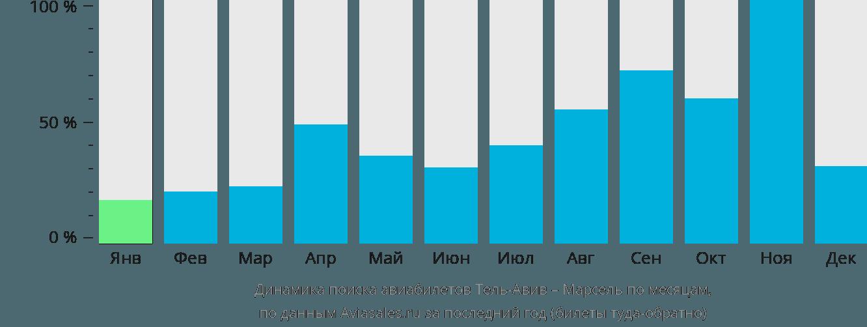 Динамика поиска авиабилетов из Тель-Авива в Марсель по месяцам