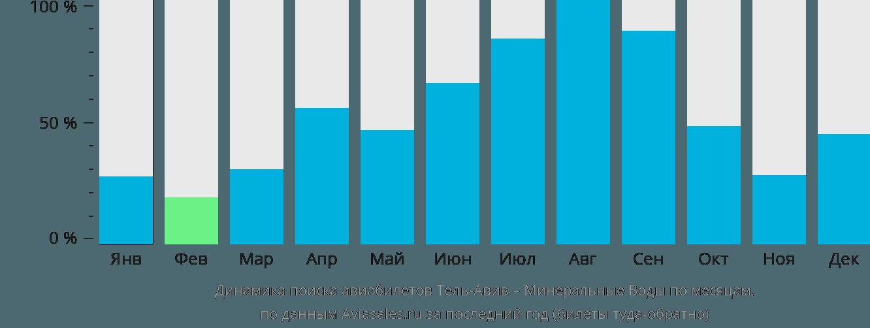 Динамика поиска авиабилетов из Тель-Авива в Минеральные воды по месяцам