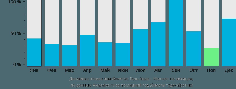 Динамика поиска авиабилетов из Тель-Авива в Мюнхен по месяцам
