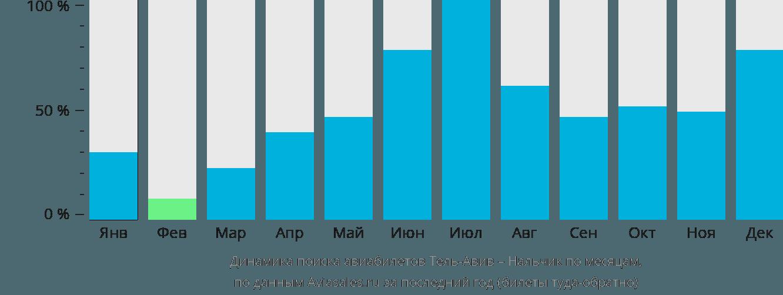 Динамика поиска авиабилетов из Тель-Авива в Нальчик по месяцам