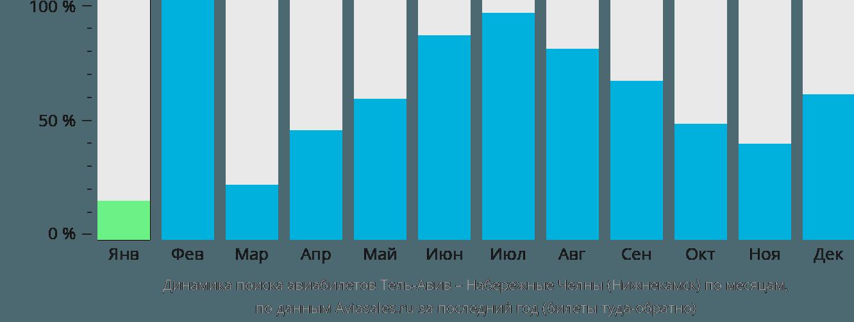 Динамика поиска авиабилетов из Тель-Авива в Нижнекамск по месяцам