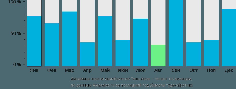 Динамика поиска авиабилетов из Тель-Авива в Нячанг по месяцам