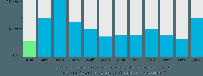 Динамика поиска авиабилетов из Тель-Авива в Нидерланды по месяцам