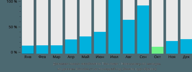 Динамика поиска авиабилетов из Тель-Авива в Новокузнецк по месяцам