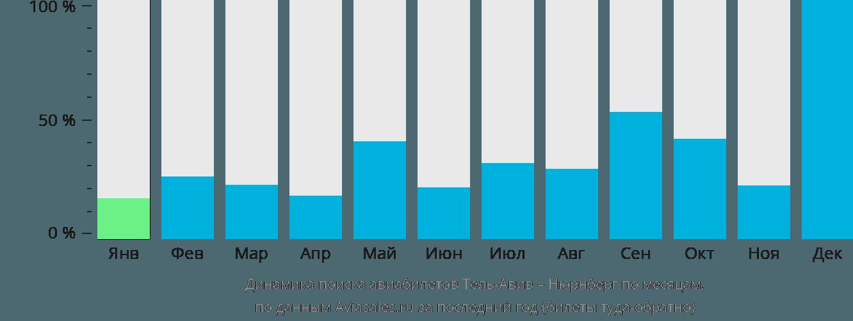 Динамика поиска авиабилетов из Тель-Авива в Нюрнберг по месяцам