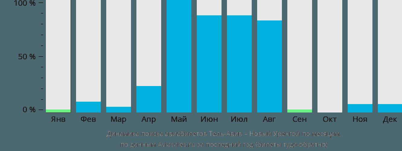 Динамика поиска авиабилетов из Тель-Авива в Новый Уренгой по месяцам