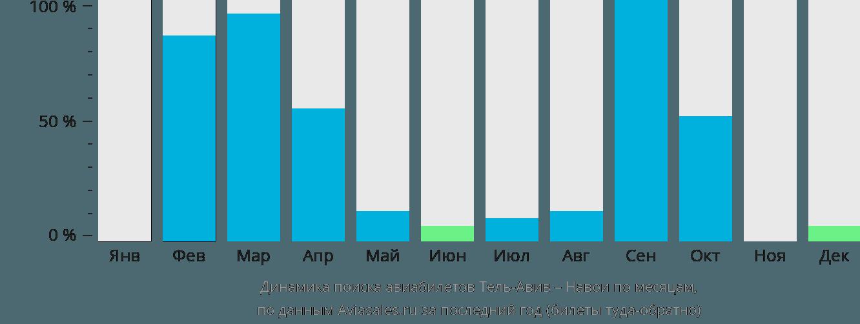 Динамика поиска авиабилетов из Тель-Авива в Навои по месяцам