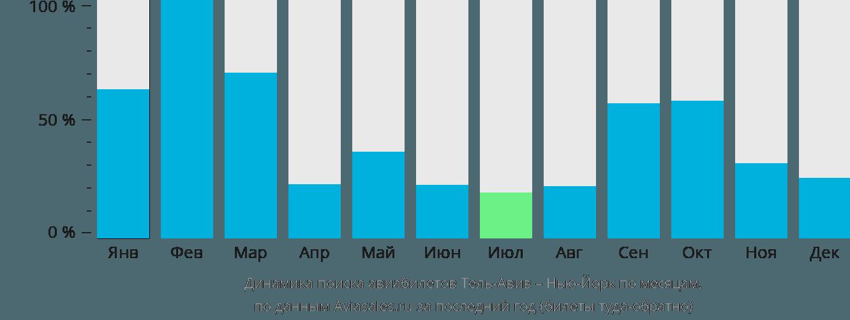 Динамика поиска авиабилетов из Тель-Авива в Нью-Йорк по месяцам