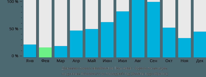 Динамика поиска авиабилетов из Тель-Авива в Одессу по месяцам