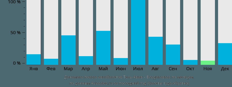 Динамика поиска авиабилетов из Тель-Авива во Владикавказ по месяцам