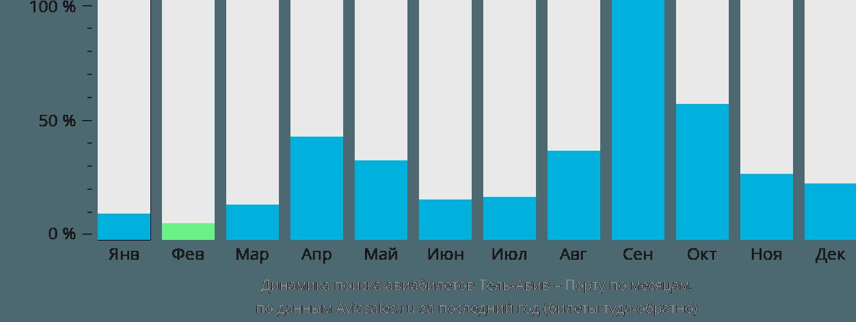 Динамика поиска авиабилетов из Тель-Авива в Порту по месяцам