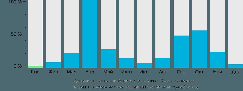 Динамика поиска авиабилетов из Тель-Авива в Осаку по месяцам