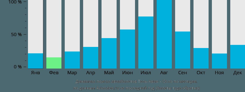 Динамика поиска авиабилетов из Тель-Авива в Осло по месяцам