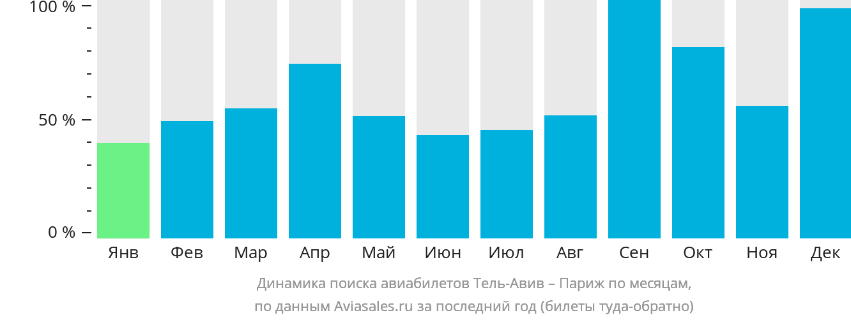 Динамика поиска авиабилетов из Тель-Авива в Париж по месяцам