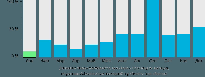 Динамика поиска авиабилетов из Тель-Авива в Портленд по месяцам