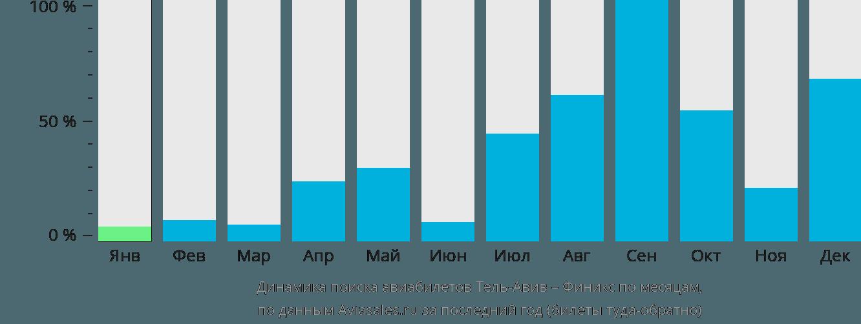 Динамика поиска авиабилетов из Тель-Авива в Финикс по месяцам